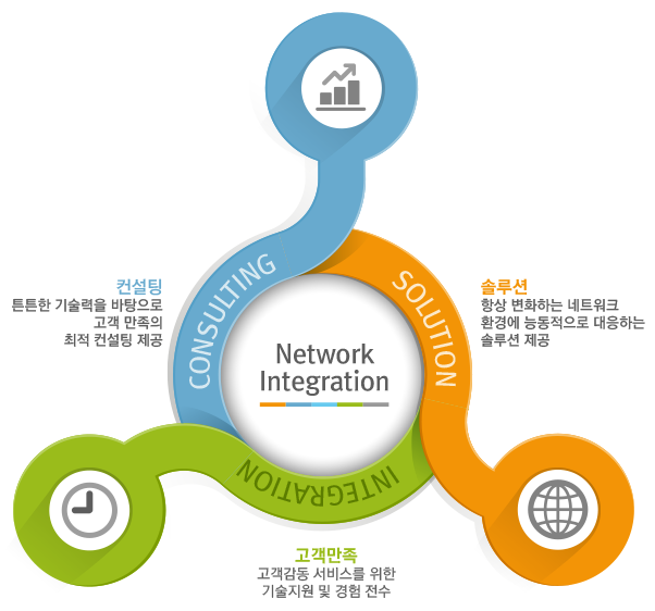network_integration